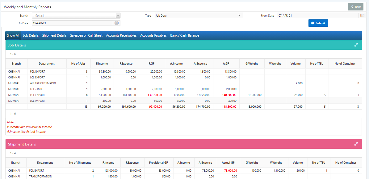 Weekly and Monthly Reports